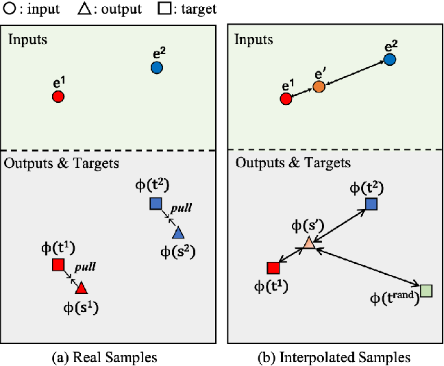 Figure 3 for ReMix: Towards Image-to-Image Translation with Limited Data
