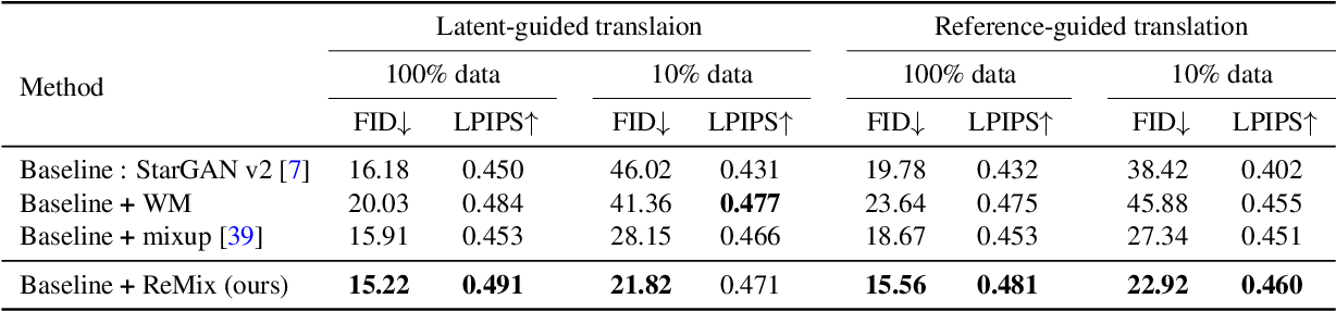 Figure 2 for ReMix: Towards Image-to-Image Translation with Limited Data