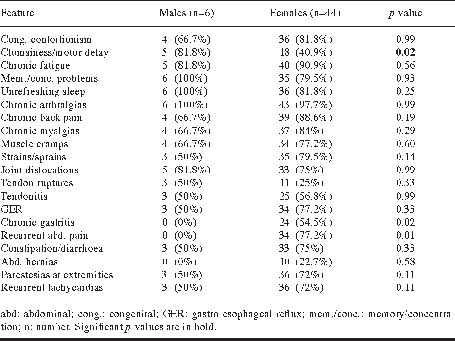 Table II from Symptom and joint mobility progression in the