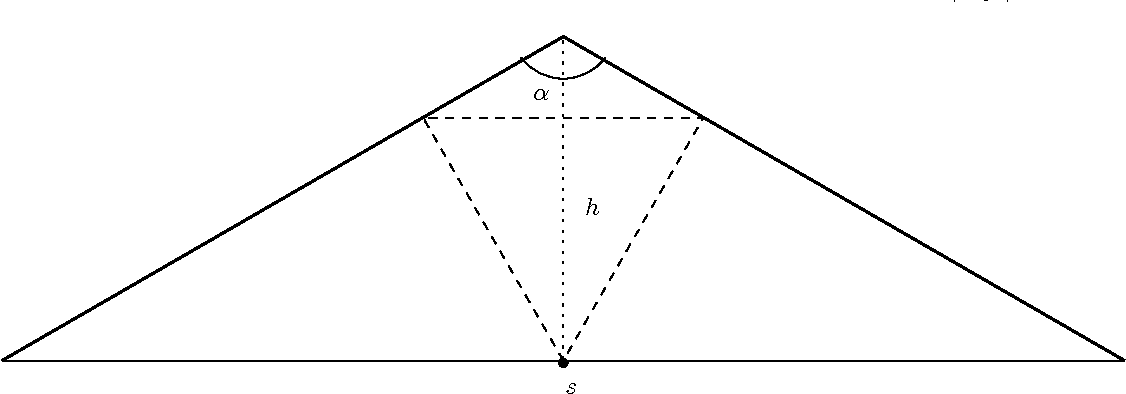 Figure 5: The worst observed case.