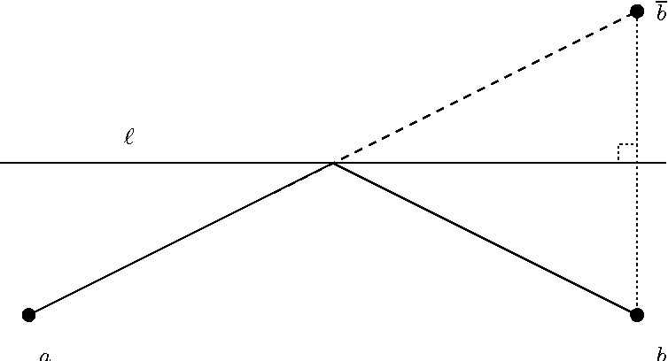 Figure 1: The reflection principle.