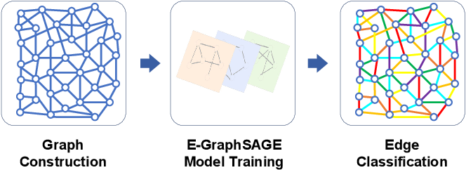 Figure 2 for E-GraphSAGE: A Graph Neural Network based Intrusion Detection System