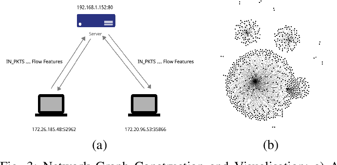Figure 3 for E-GraphSAGE: A Graph Neural Network based Intrusion Detection System