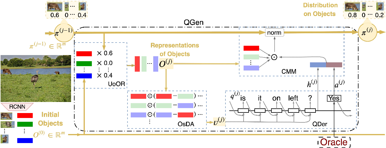 Figure 3 for Visual Dialogue State Tracking for Question Generation