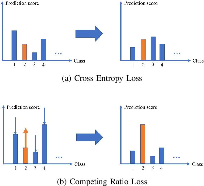 Figure 1 for Competing Ratio Loss for Discriminative Multi-class Image Classification