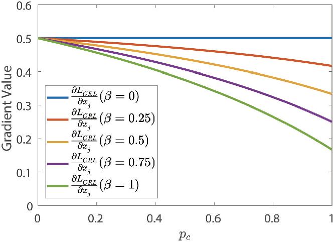 Figure 2 for Competing Ratio Loss for Discriminative Multi-class Image Classification