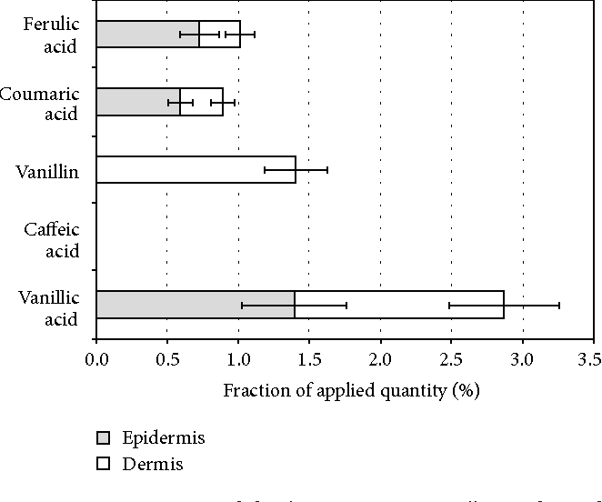 Figure 6 from Release of Propolis Phenolic Acids from