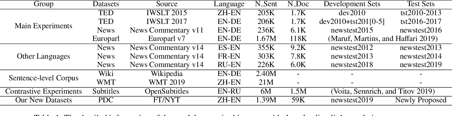 Figure 1 for Capturing Longer Context for Document-level Neural Machine Translation: A Multi-resolutional Approach