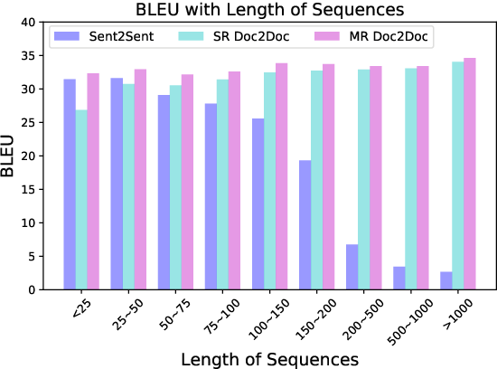 Figure 2 for Capturing Longer Context for Document-level Neural Machine Translation: A Multi-resolutional Approach