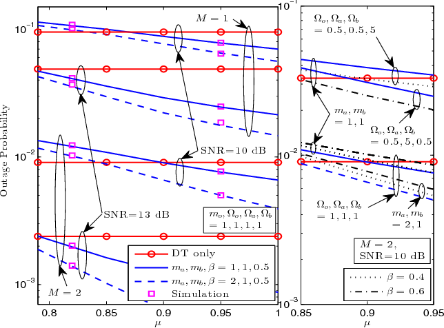 Fig. 2. Outage performance of the primary system versus µ.