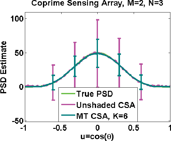 Figure 8 from Multitapered power spectral density estimation