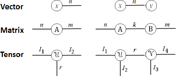 Figure 1 for Wide Compression: Tensor Ring Nets