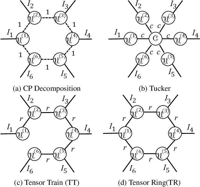 Figure 3 for Wide Compression: Tensor Ring Nets
