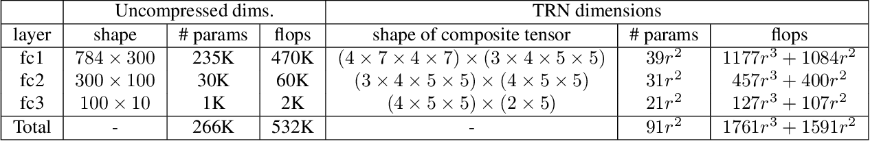 Figure 2 for Wide Compression: Tensor Ring Nets