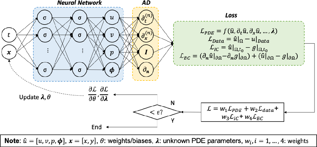 Figure 1 for Physics-informed neural networks (PINNs) for fluid mechanics: A review