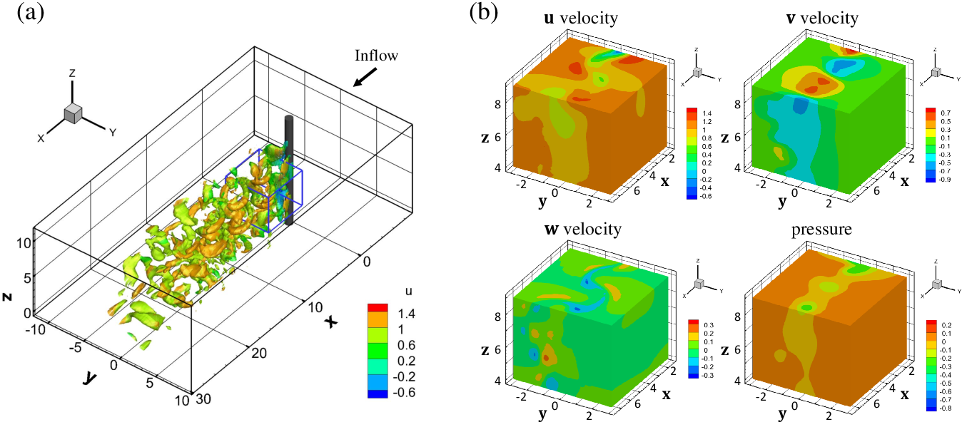 Figure 3 for Physics-informed neural networks (PINNs) for fluid mechanics: A review