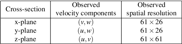 Figure 2 for Physics-informed neural networks (PINNs) for fluid mechanics: A review