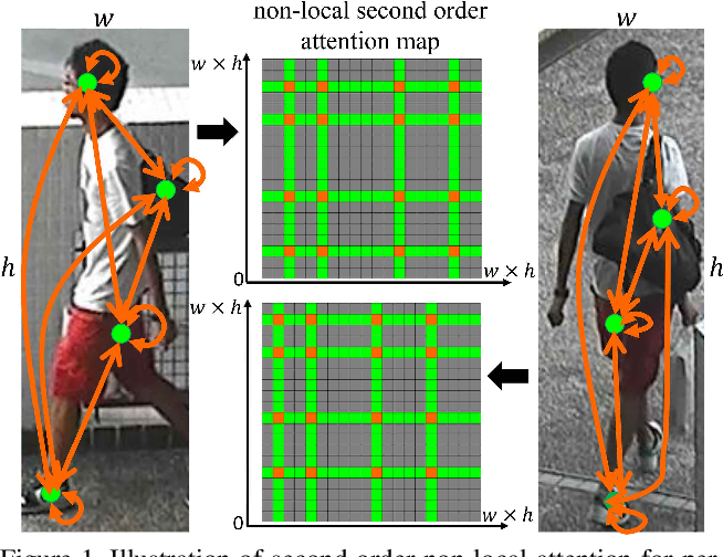 Figure 1 for Second-order Non-local Attention Networks for Person Re-identification