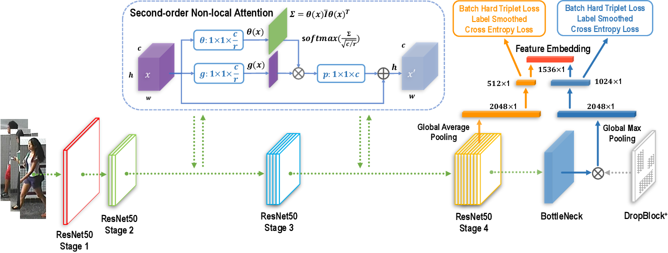 Figure 3 for Second-order Non-local Attention Networks for Person Re-identification