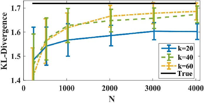 Figure 1 for Direct Estimation of Information Divergence Using Nearest Neighbor Ratios