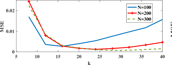 Figure 2 for Direct Estimation of Information Divergence Using Nearest Neighbor Ratios