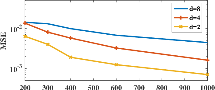 Figure 3 for Direct Estimation of Information Divergence Using Nearest Neighbor Ratios