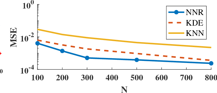 Figure 4 for Direct Estimation of Information Divergence Using Nearest Neighbor Ratios