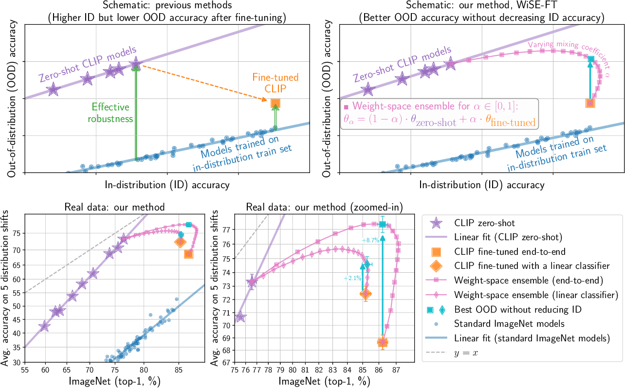 Figure 1 for Robust fine-tuning of zero-shot models