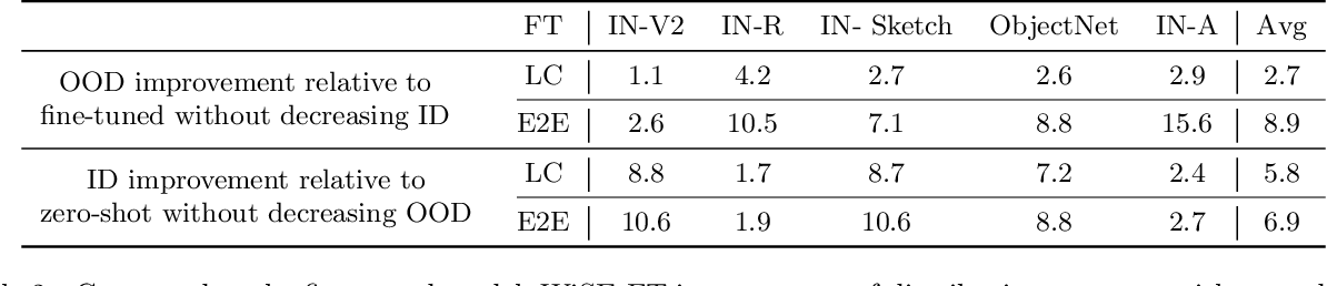 Figure 4 for Robust fine-tuning of zero-shot models