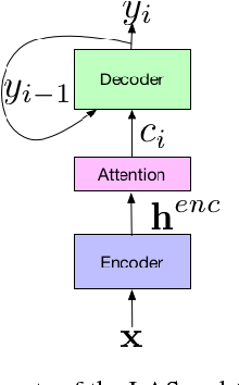 Figure 1 for No Need for a Lexicon? Evaluating the Value of the Pronunciation Lexica in End-to-End Models