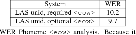 Figure 2 for No Need for a Lexicon? Evaluating the Value of the Pronunciation Lexica in End-to-End Models