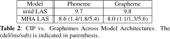 Figure 4 for No Need for a Lexicon? Evaluating the Value of the Pronunciation Lexica in End-to-End Models