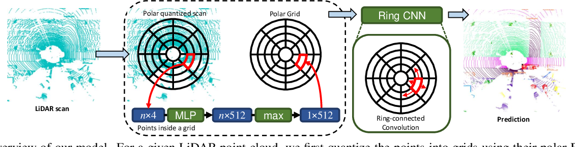 Figure 3 for PolarNet: An Improved Grid Representation for Online LiDAR Point Clouds Semantic Segmentation