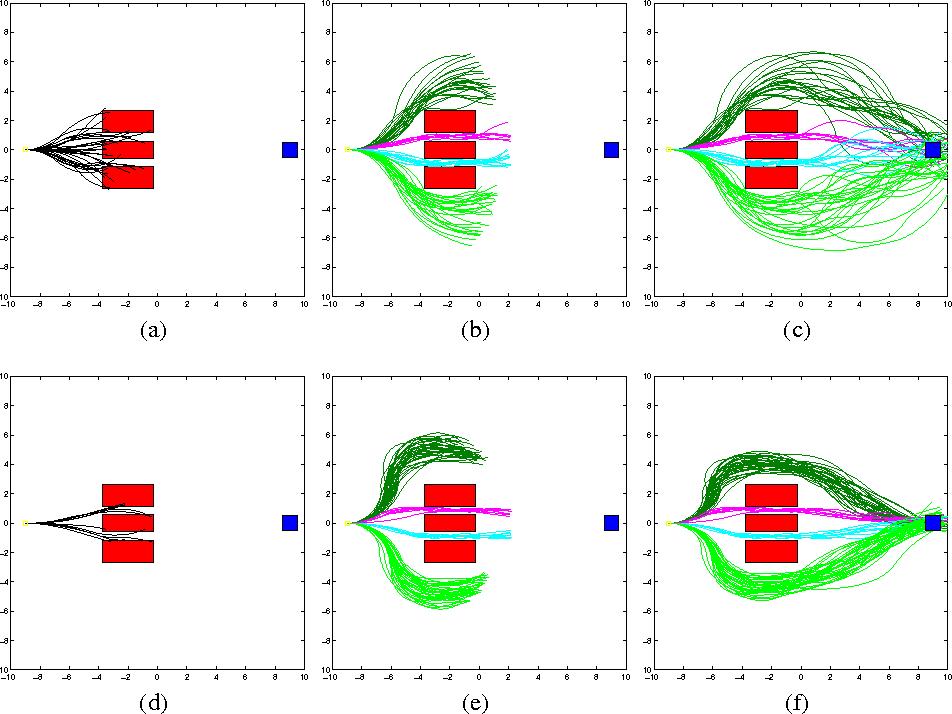 Figure 3 for Information-Theoretic Stochastic Optimal Control via Incremental Sampling-based Algorithms