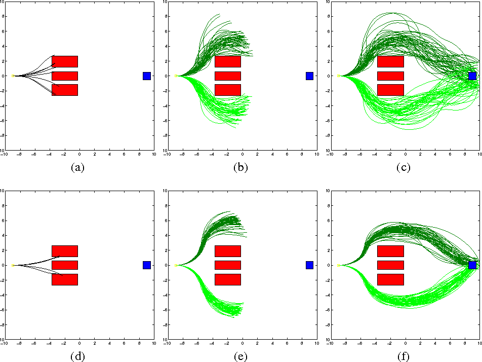 Figure 4 for Information-Theoretic Stochastic Optimal Control via Incremental Sampling-based Algorithms