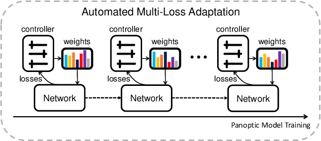 Figure 1 for Ada-Segment: Automated Multi-loss Adaptation for Panoptic Segmentation