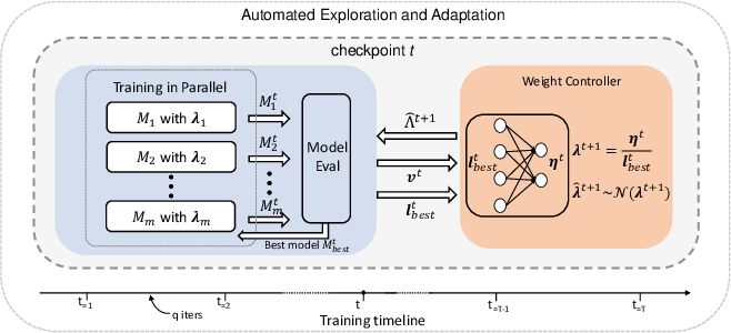 Figure 3 for Ada-Segment: Automated Multi-loss Adaptation for Panoptic Segmentation