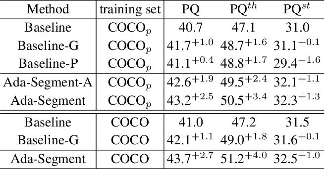 Figure 2 for Ada-Segment: Automated Multi-loss Adaptation for Panoptic Segmentation