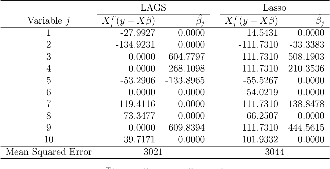 Figure 2 for Least Absolute Gradient Selector: Statistical Regression via Pseudo-Hard Thresholding