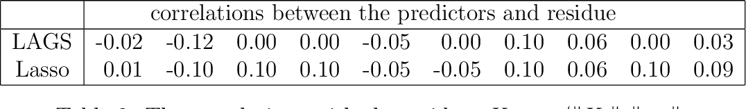 Figure 4 for Least Absolute Gradient Selector: Statistical Regression via Pseudo-Hard Thresholding