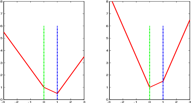 Figure 1 for Least Absolute Gradient Selector: Statistical Regression via Pseudo-Hard Thresholding