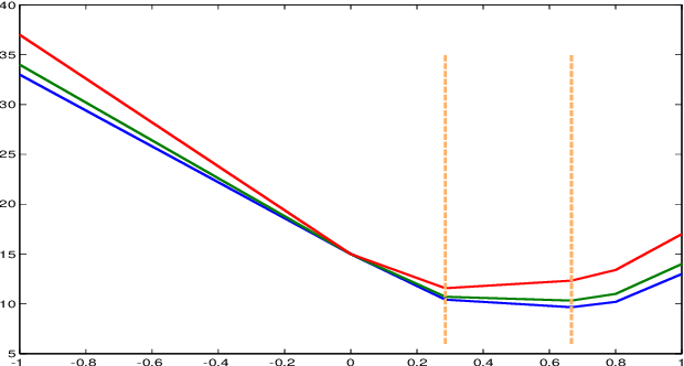 Figure 3 for Least Absolute Gradient Selector: Statistical Regression via Pseudo-Hard Thresholding