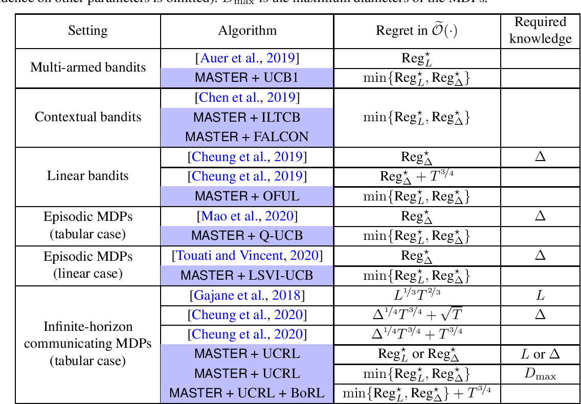 Figure 1 for Non-stationary Reinforcement Learning without Prior Knowledge: An Optimal Black-box Approach