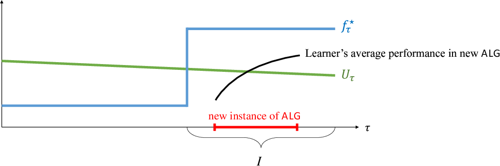 Figure 2 for Non-stationary Reinforcement Learning without Prior Knowledge: An Optimal Black-box Approach