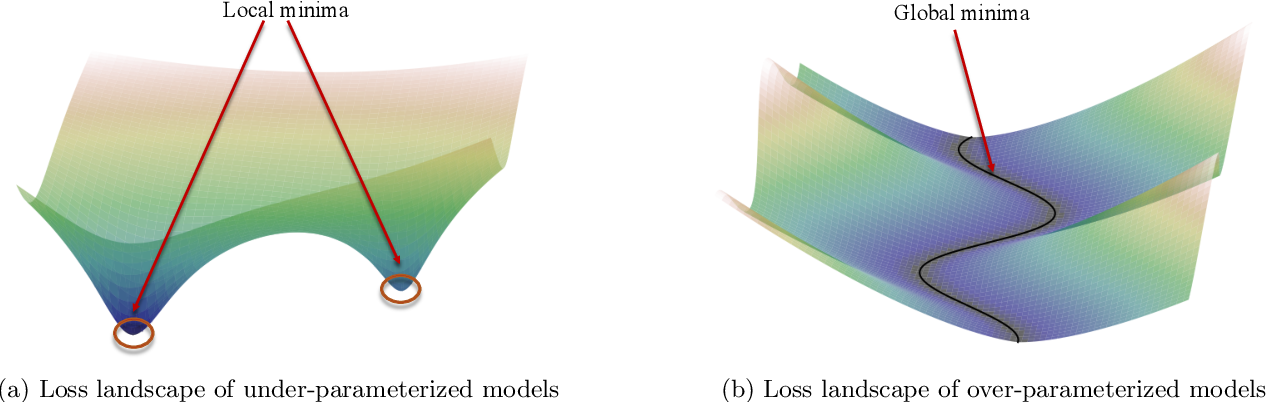 Figure 1 for Toward a theory of optimization for over-parameterized systems of non-linear equations: the lessons of deep learning