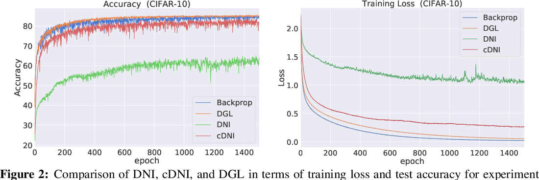 Figure 2 for Decoupled Greedy Learning of CNNs