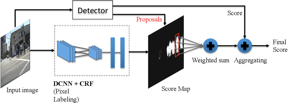 Figure 4 for Pushing the Limits of Deep CNNs for Pedestrian Detection