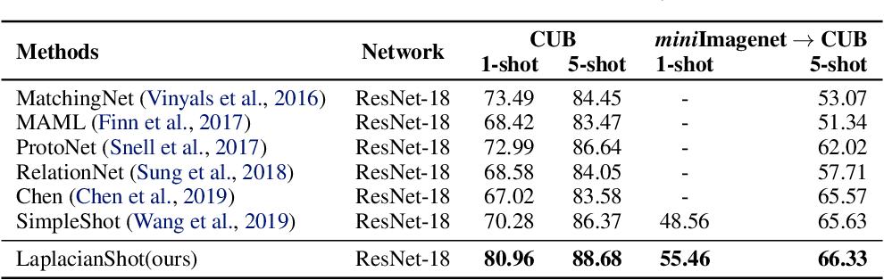 Figure 3 for Laplacian Regularized Few-Shot Learning
