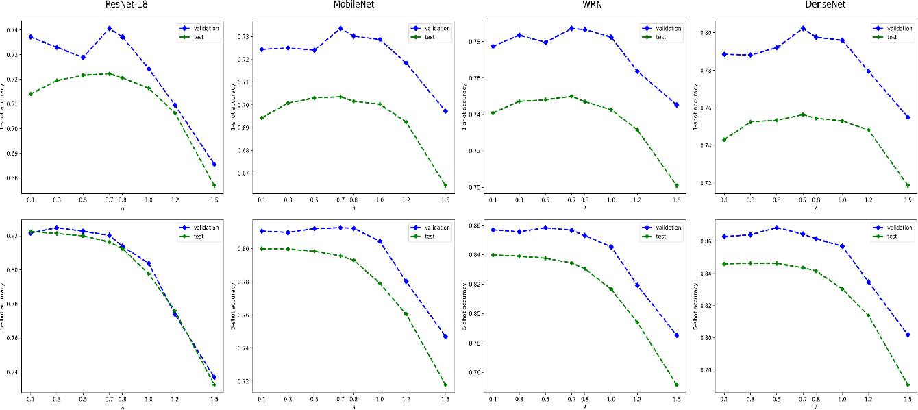 Figure 2 for Laplacian Regularized Few-Shot Learning