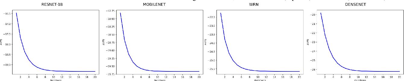 Figure 4 for Laplacian Regularized Few-Shot Learning